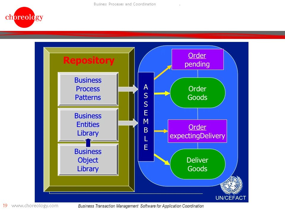 Business Transaction Management Software for Application Coordination 19   Business Processes and Coordination.