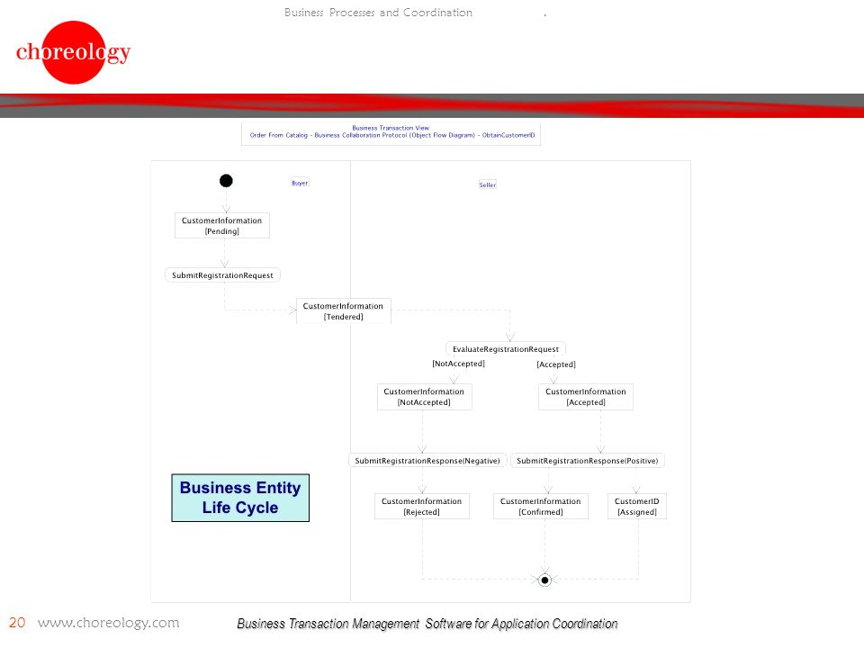 Business Transaction Management Software for Application Coordination 20   Business Processes and Coordination.