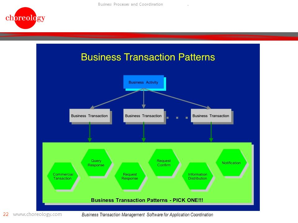Business Transaction Management Software for Application Coordination 22   Business Processes and Coordination.
