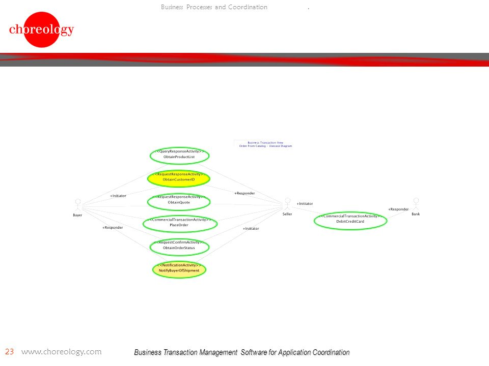 Business Transaction Management Software for Application Coordination 23   Business Processes and Coordination.