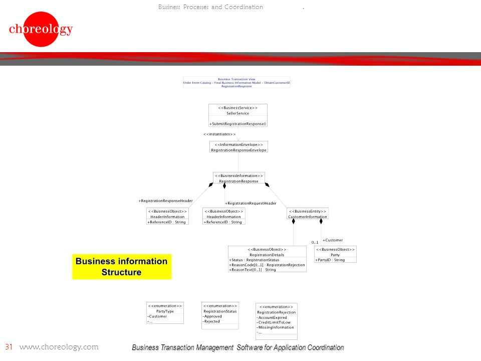 Business Transaction Management Software for Application Coordination 31   Business Processes and Coordination.