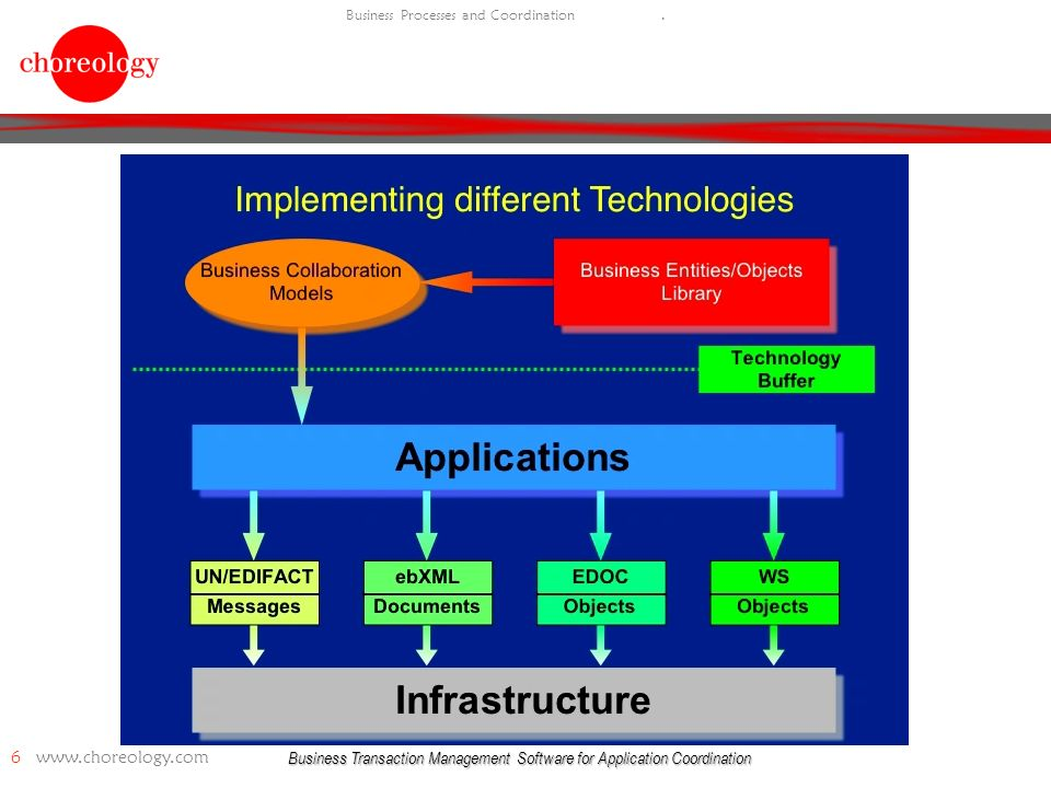 Business Transaction Management Software for Application Coordination 6   Business Processes and Coordination.