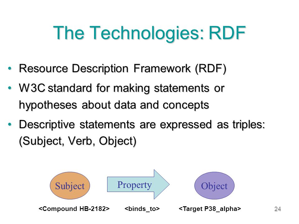 24 The Technologies: RDF Resource Description Framework (RDF)Resource Description Framework (RDF) W3C standard for making statements or hypotheses about data and conceptsW3C standard for making statements or hypotheses about data and concepts Descriptive statements are expressed as triples: (Subject, Verb, Object)Descriptive statements are expressed as triples: (Subject, Verb, Object) SubjectObject Property