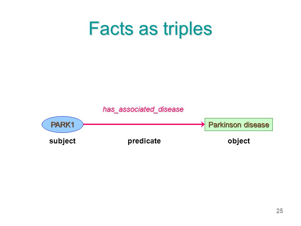 25 Facts as triples PARK1 Parkinson disease has_associated_disease subjectpredicateobject