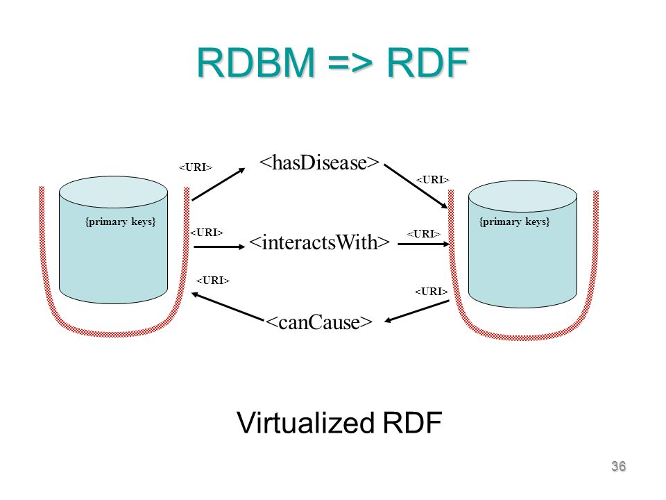 36 RDBM => RDF Virtualized RDF {primary keys}