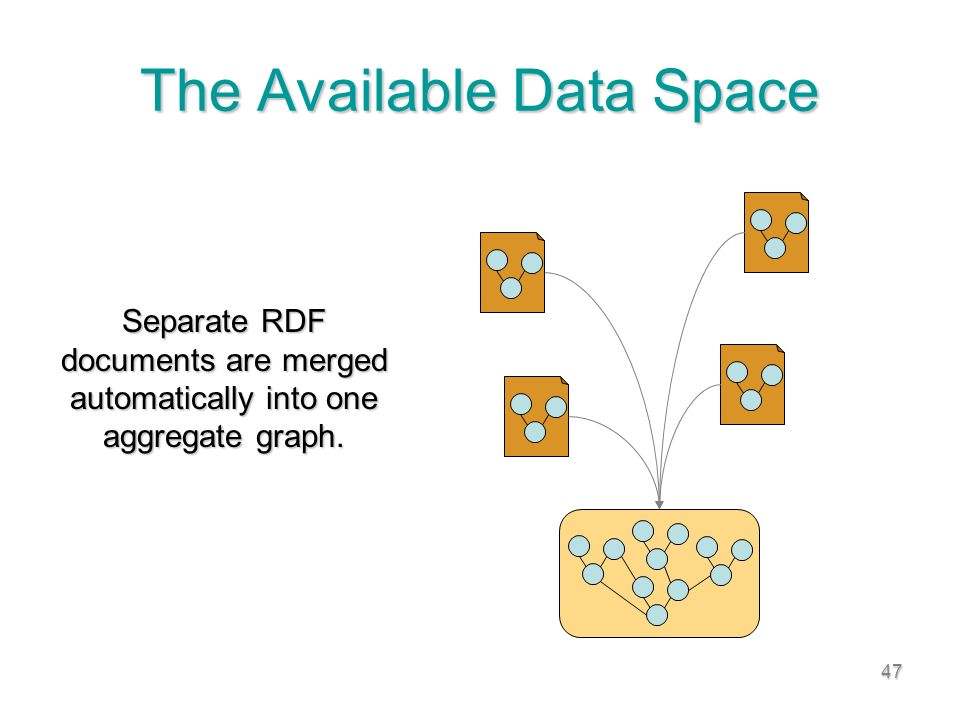 47 The Available Data Space Separate RDF documents are merged automatically into one aggregate graph.