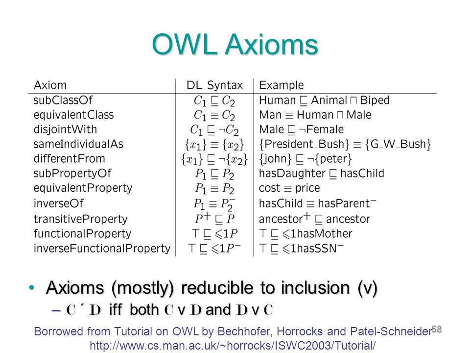 58 OWL Axioms Axioms (mostly) reducible to inclusion (v)Axioms (mostly) reducible to inclusion (v) – C ´ D iff both C v D and D v C Borrowed from Tutorial on OWL by Bechhofer, Horrocks and Patel-Schneider http://www.cs.man.ac.uk/~horrocks/ISWC2003/Tutorial/