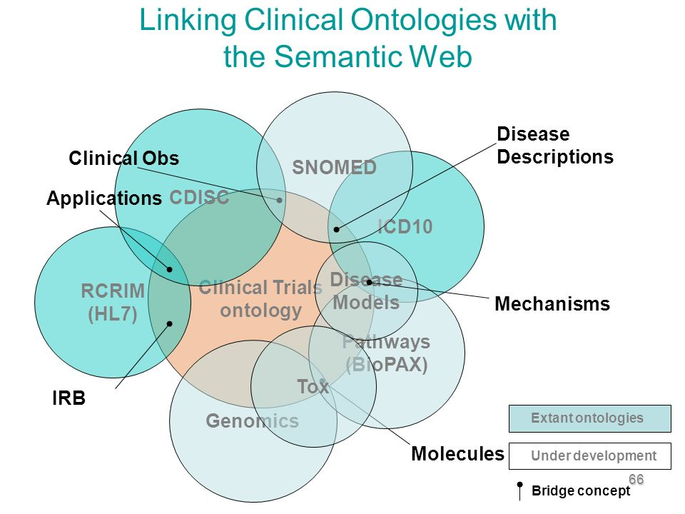 66 Linking Clinical Ontologies with the Semantic Web Clinical Trials ontology RCRIM (HL7) Genomics CDISC IRB Applications Molecules Clinical Obs ICD10 Pathways (BioPAX) Disease Models Extant ontologies Mechanisms Under development Bridge concept SNOMED Disease Descriptions Tox
