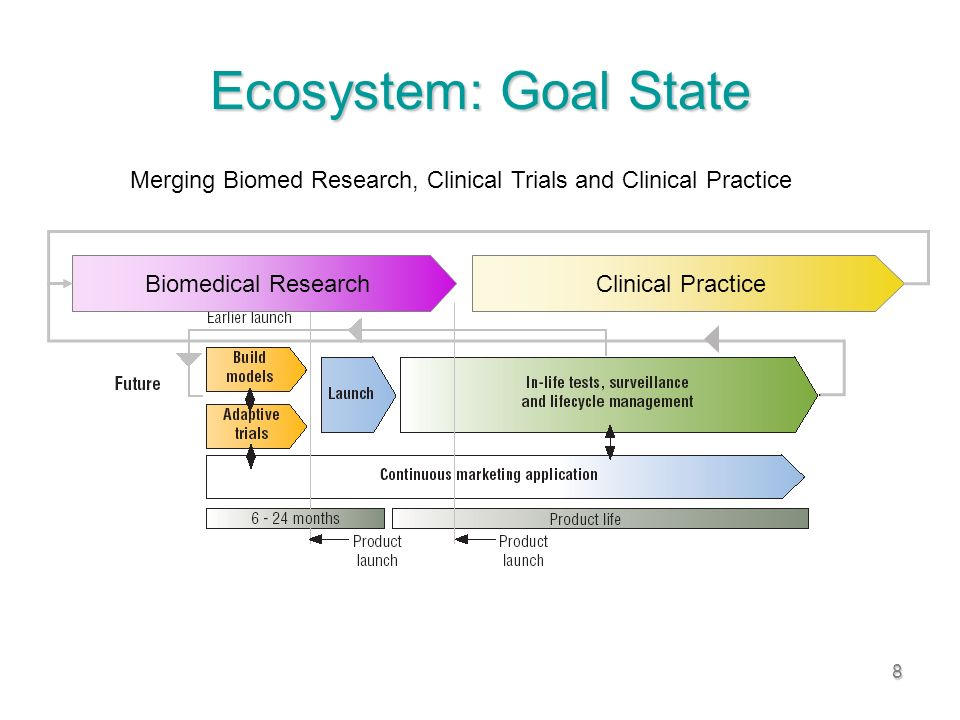 8 Ecosystem: Goal State Merging Biomed Research, Clinical Trials and Clinical Practice Biomedical ResearchClinical Practice