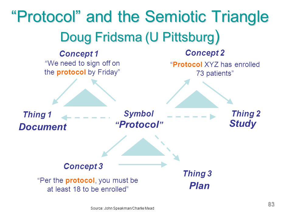 83 Protocol and the Semiotic Triangle Doug Fridsma (U Pittsburg ) Symbol Protocol We need to sign off on the protocol by Friday Concept 1 Thing 1 Document Study Protocol XYZ has enrolled 73 patients Thing 2 Concept 2 Per the protocol, you must be at least 18 to be enrolled Concept 3 Thing 3 Plan Source: John Speakman/Charlie Mead
