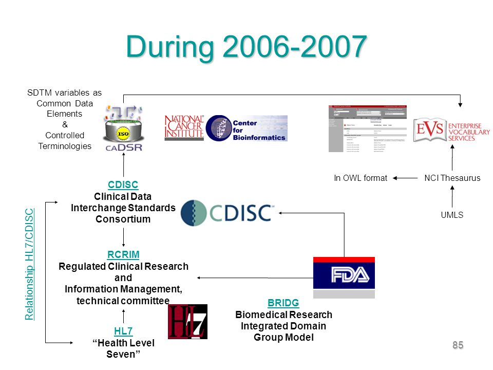 85 During 2006-2007 HL7 HL7 Health Level Seven CDISC CDISC Clinical Data Interchange Standards Consortium Relationship HL7/CDISC RCRIM Regulated Clinical Research and Information Management, technical committee SDTM variables as Common Data Elements & Controlled Terminologies UMLS NCI ThesaurusIn OWL format BRIDG BRIDG Biomedical Research Integrated Domain Group Model