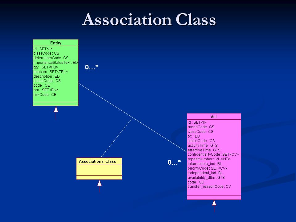Association Class Entity id : SET classCode : CS determinerCode : CS importanceStatusText : ED qty : SET telecom : SET description : ED statusCode : CS code : CE nm : SET riskCode : CE Act id : SET moodCode : CS classCode : CS txt : ED statusCode : CS activityTime : GTS effectiveTime : GTS confidentialityCode : SET repeatNumber : IVL interruptible_ind : BL priorityCode : SET independent_ind : BL availability_dttm : GTS code : CD transfer_reasonCode : CV 0…* Associations Class