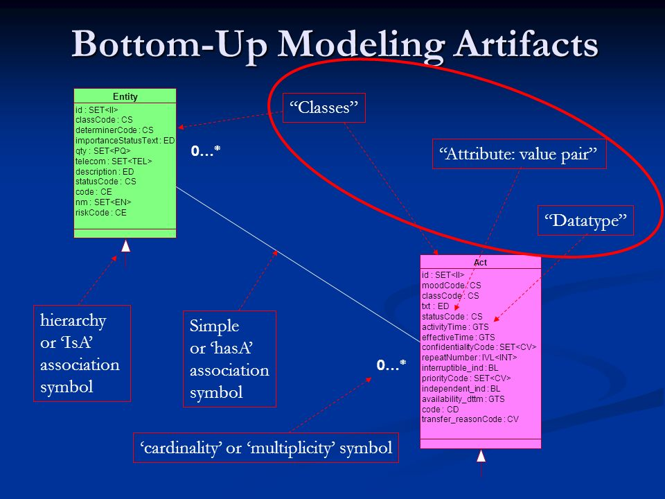 Bottom-Up Modeling Artifacts Entity id : SET classCode : CS determinerCode : CS importanceStatusText : ED qty : SET telecom : SET description : ED statusCode : CS code : CE nm : SET riskCode : CE Act id : SET moodCode : CS classCode : CS txt : ED statusCode : CS activityTime : GTS effectiveTime : GTS confidentialityCode : SET repeatNumber : IVL interruptible_ind : BL priorityCode : SET independent_ind : BL availability_dttm : GTS code : CD transfer_reasonCode : CV 0…* Classes Simple or hasA association symbol Attribute: value pair Datatype hierarchy or IsA association symbol cardinality or multiplicity symbol