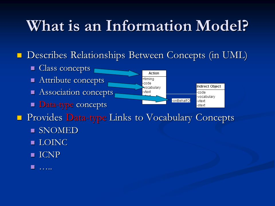 What is an Information Model.