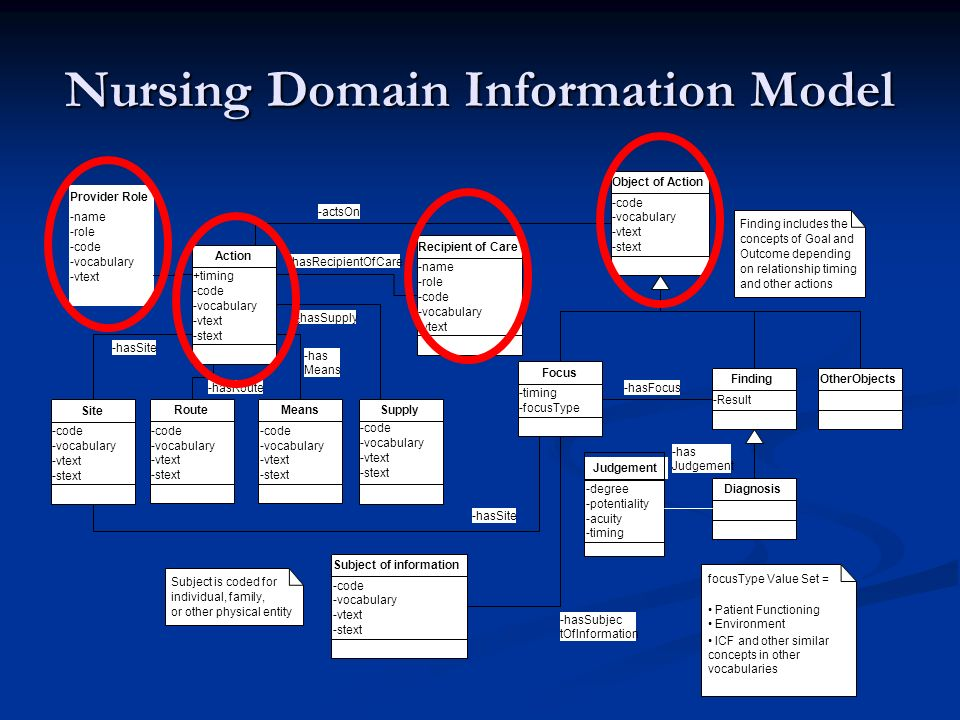 Nursing Domain Information Model +timing -code -vocabulary -vtext -stext Action -code -vocabulary -vtext -stext Site -hasSite -code -vocabulary -vtext -stext Route -hasRoute -code -vocabulary -vtext -stext Means -code -vocabulary -vtext -stext Object of Action -has Means -actsOn -name -role -code -vocabulary -vtext Recipient of Care -hasRecipientOfCare OtherObjects -degree -potentiality -acuity -timing Judgement -timing -focusType Focus -code -vocabulary -vtext -stext Subject of information -hasSubjec tOfInformation -hasSite -name -role -code -vocabulary -vtext Provider Role -Result Finding Diagnosis Supply -hasSupply * focusType Value Set = Patient Functioning Environment ICF and other similar concepts in other vocabularies Finding includes the concepts of Goal and Outcome depending on relationship timing and other actions Subject is coded for individual, family, or other physical entity -code -vocabulary -vtext -stext -hasFocus -has Judgement
