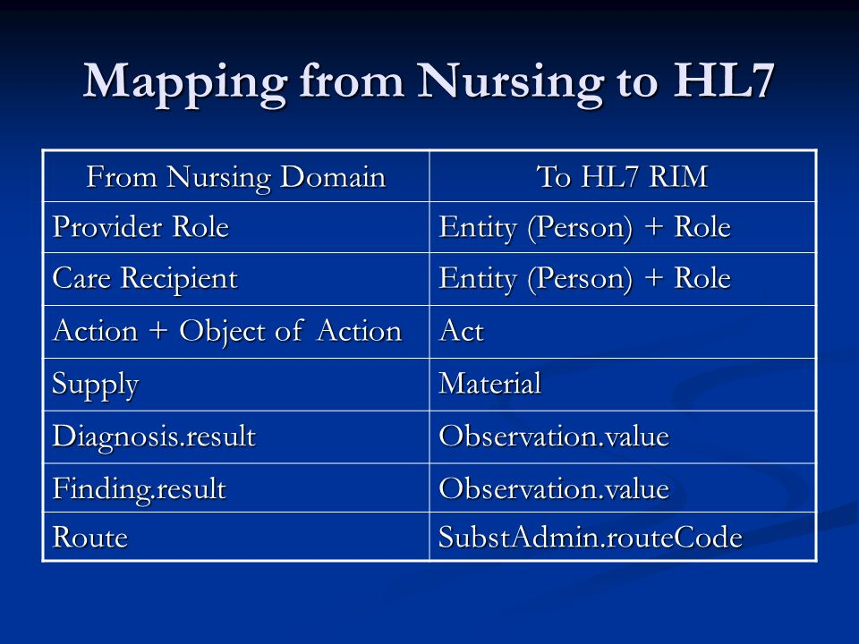 Mapping from Nursing to HL7 From Nursing Domain To HL7 RIM Provider Role Entity (Person) + Role Care Recipient Entity (Person) + Role Action + Object of Action Act SupplyMaterial Diagnosis.resultObservation.value Finding.resultObservation.value RouteSubstAdmin.routeCode