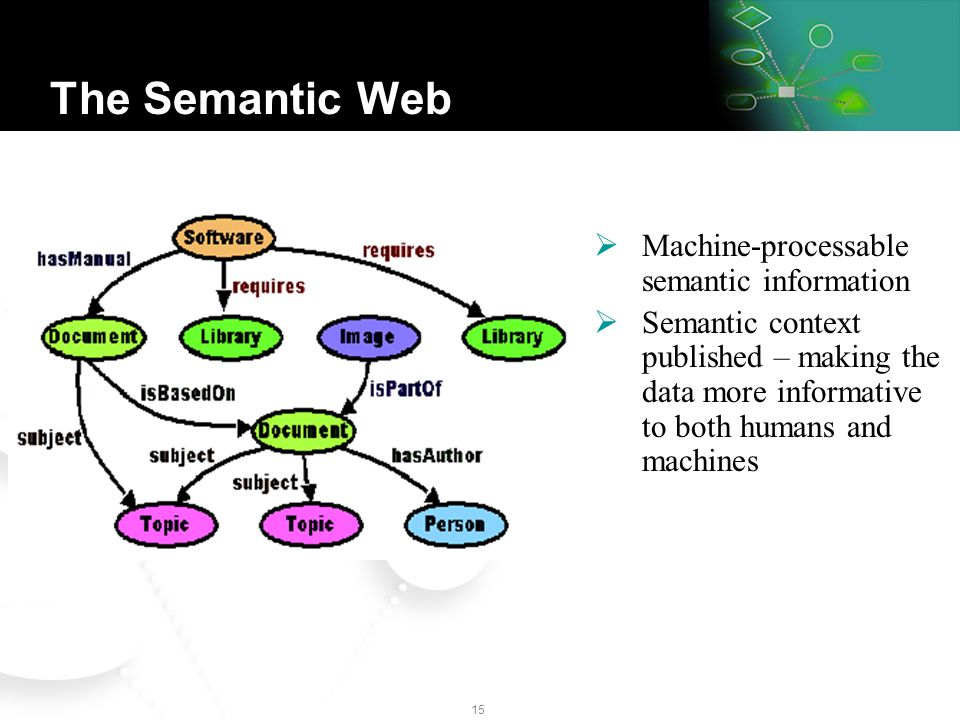 14 The Current Web What the computer sees: Dumb links No semantics - treated just like Minimal machine- processable information