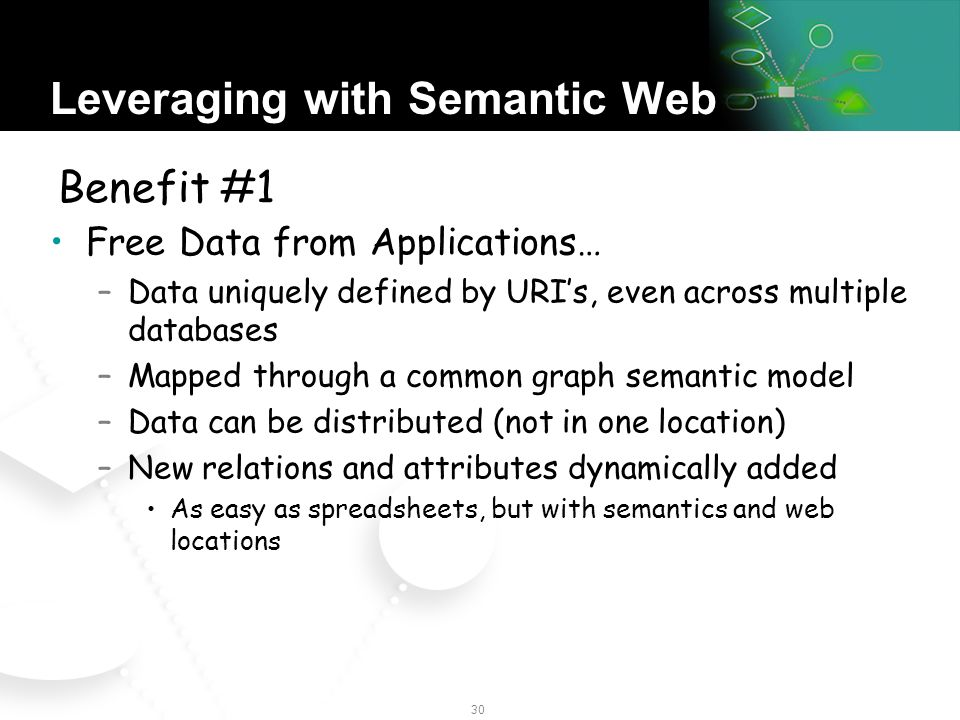 29 W3C Roadmap Semantic Web foundation specificationsfoundation specifications –RDF, RDF Schema and OWL are W3C Recommendations as of Feb 2004 Standardization work is underway in Query, Best Practices and RulesQuery Best PracticesRules Goal of moving from a Web of Document to a Web of Data The Only Open and Web-based Data Integration Model Game in Town