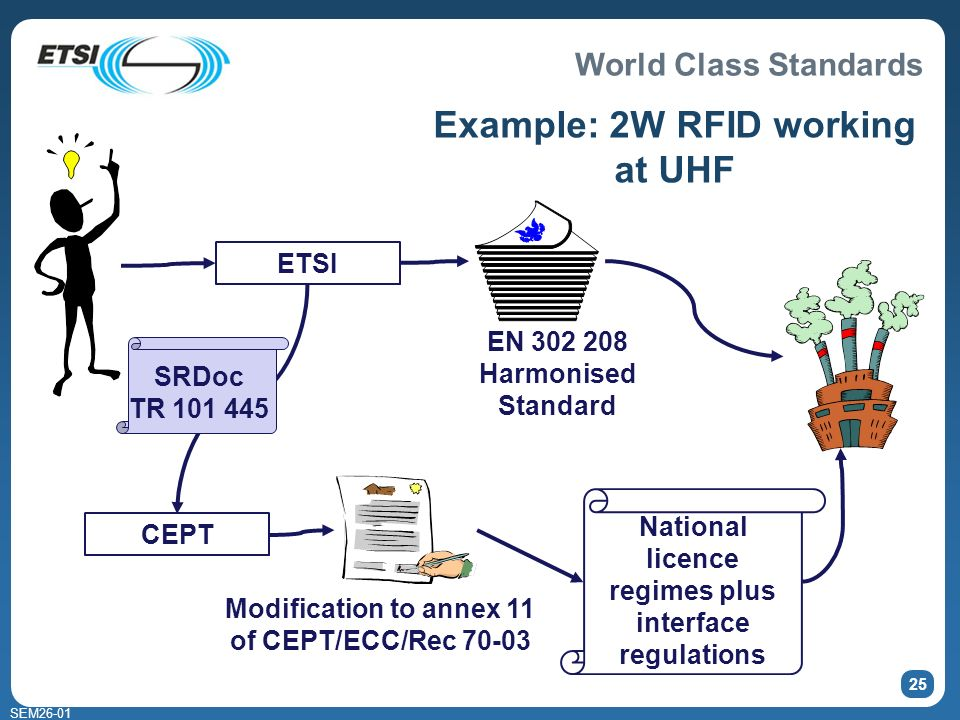 World Class Standards SEM26-01 25 Example: 2W RFID working at UHF Modification to annex 11 of CEPT/ECC/Rec 70-03 EN 302 208 Harmonised Standard National licence regimes plus interface regulations ETSI CEPT SRDoc TR 101 445