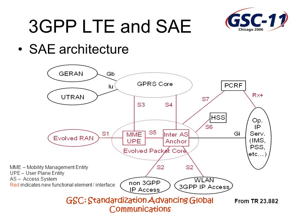 GSC: Standardization Advancing Global Communications 3GPP LTE and SAE SAE architecture From TR 23.882 MME – Mobility Management Entity UPE – User Plane Entity AS – Access System Red indicates new functional element / interface