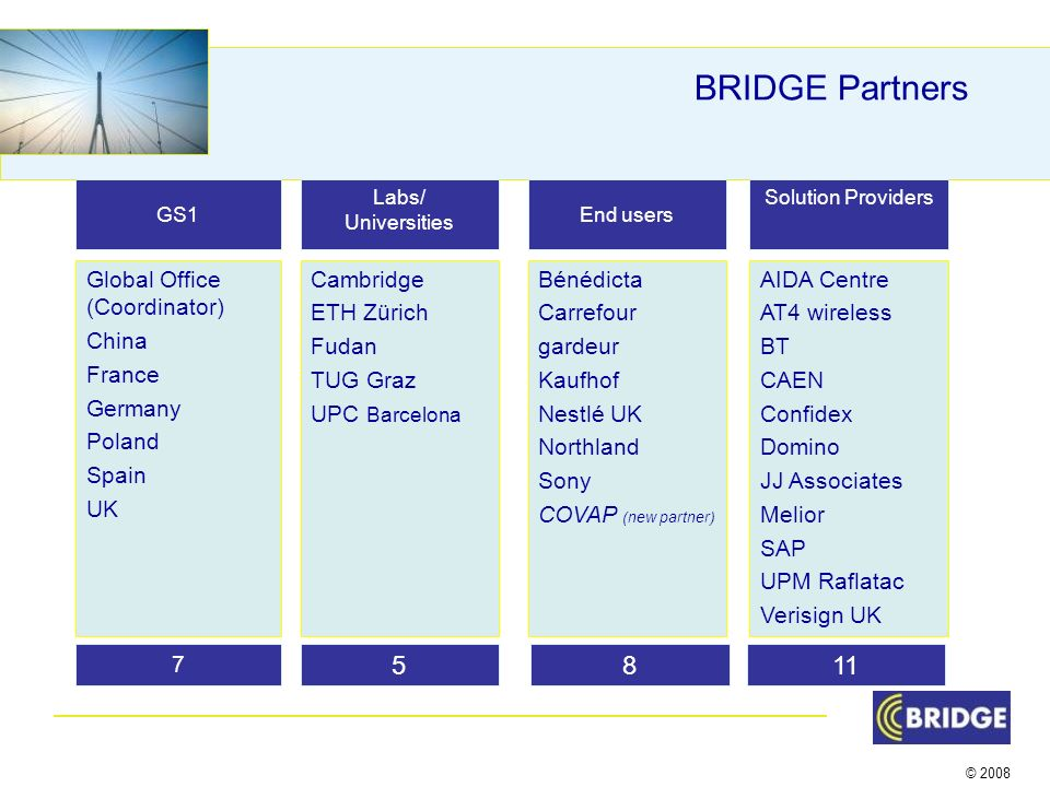 © 2008 BRIDGE Partners GS1 Global Office (Coordinator) China France Germany Poland Spain UK Labs/ Universities Cambridge ETH Zürich Fudan TUG Graz UPC Barcelona Solution Providers Bénédicta Carrefour gardeur Kaufhof Nestlé UK Northland Sony COVAP (new partner) End users AIDA Centre AT4 wireless BT CAEN Confidex Domino JJ Associates Melior SAP UPM Raflatac Verisign UK 7 5811