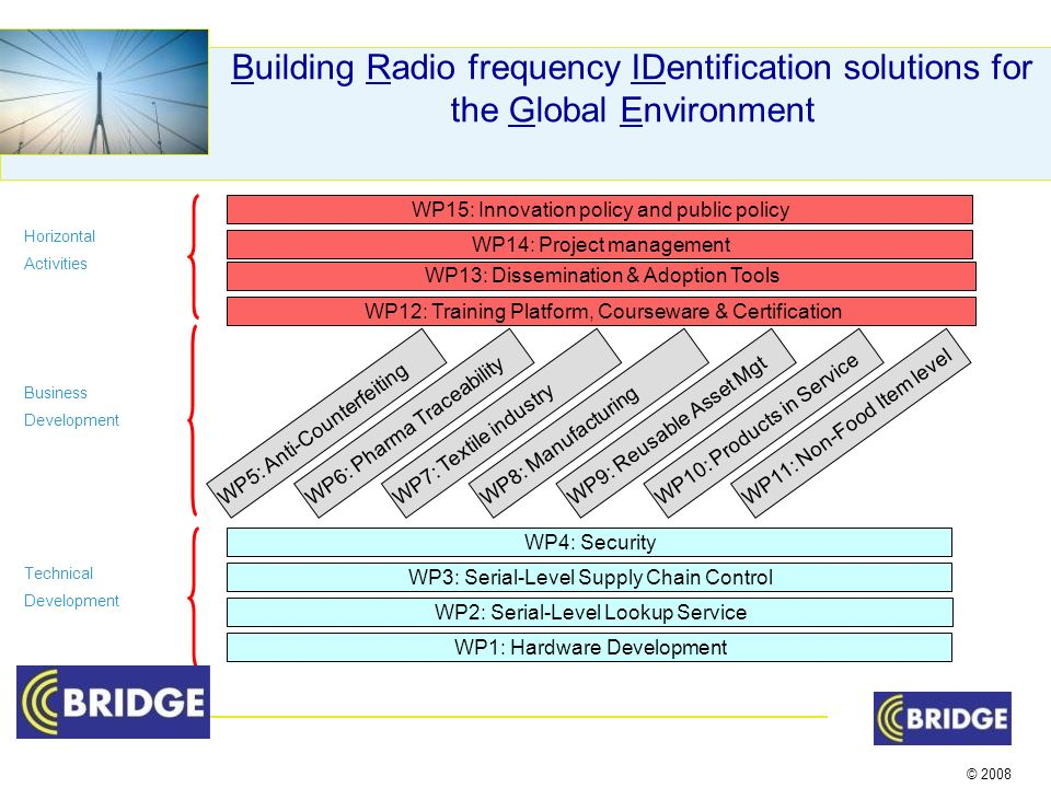 © 2008 Building Radio frequency IDentification solutions for the Global Environment WP5: Anti-CounterfeitingWP6: Pharma TraceabilityWP7: Textile industryWP8: ManufacturingWP9: Reusable Asset MgtWP10: Products in Service WP11: Non-Food Item level WP4: Security WP3: Serial-Level Supply Chain Control WP2: Serial-Level Lookup Service WP1: Hardware Development WP12: Training Platform, Courseware & Certification WP13: Dissemination & Adoption Tools Technical Development Business Development Horizontal Activities WP15: Innovation policy and public policy WP14: Project management
