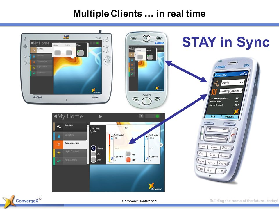 © Company Confidential Multiple Clients … in real time STAY in Sync