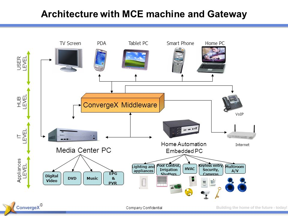 © Company Confidential Architecture with MCE machine and Gateway ConvergeX Middleware DVDMusic EPG & PVR Digital Video Home Automation Embedded PC Lighting and appliances HVAC Keyless entry, Security, Cameras Multiroom A/V Pool Control, Irrigation Shutters Media Center PC USER LEVEL HUB LEVEL IT LEVEL Appliances LEVEL Internet VoIP TV Screen PDA Tablet PCSmart PhoneHome PC