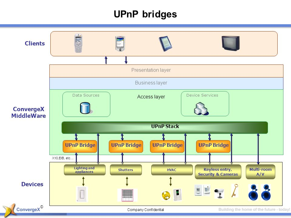 © Company Confidential UPnP bridges ConvergeX MiddleWare Device ServicesData Sources Business layer Access layer Presentation layer Clients UPnP Stack UPnP Bridge X10,EIB, etc… UPnP Bridge Devices Lighting and appliances HVACShutters Keyless entry, Security & Cameras Multi-room A/V