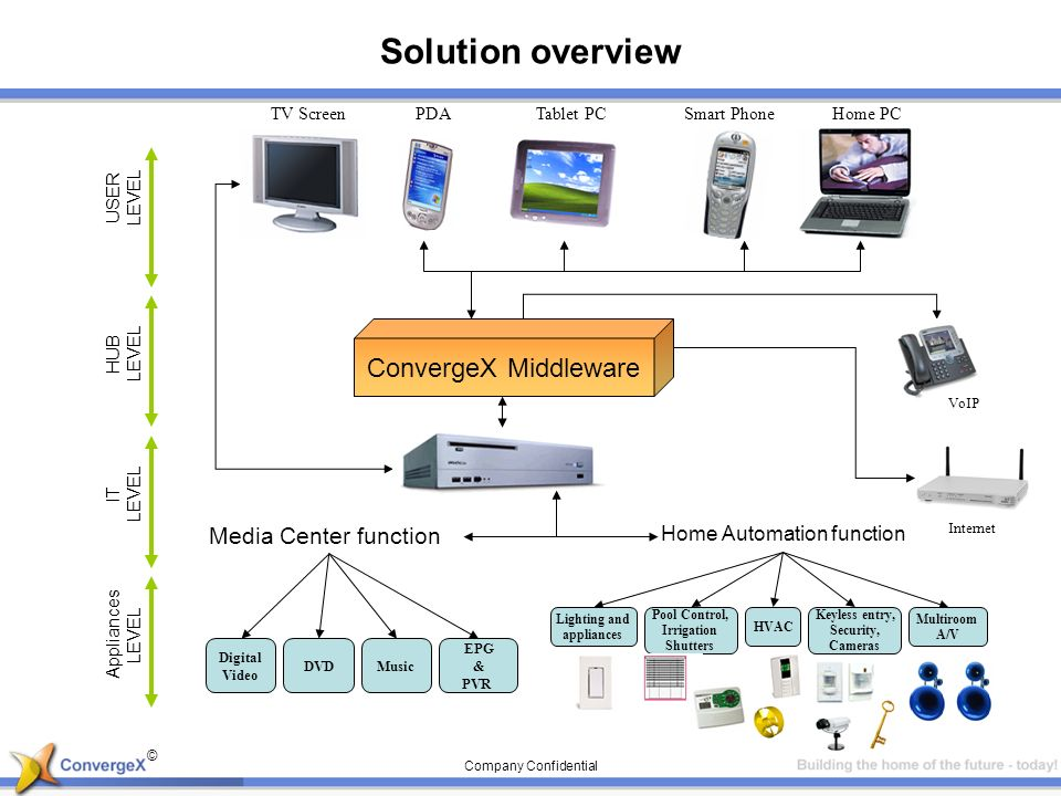 © Company Confidential Solution overview DVDMusic EPG & PVR Digital Video Home Automation function Lighting and appliances HVAC Keyless entry, Security, Cameras Multiroom A/V Pool Control, Irrigation Shutters Media Center function USER LEVEL HUB LEVEL IT LEVEL Appliances LEVEL Internet VoIP TV Screen PDA Tablet PCSmart PhoneHome PC ConvergeX Middleware