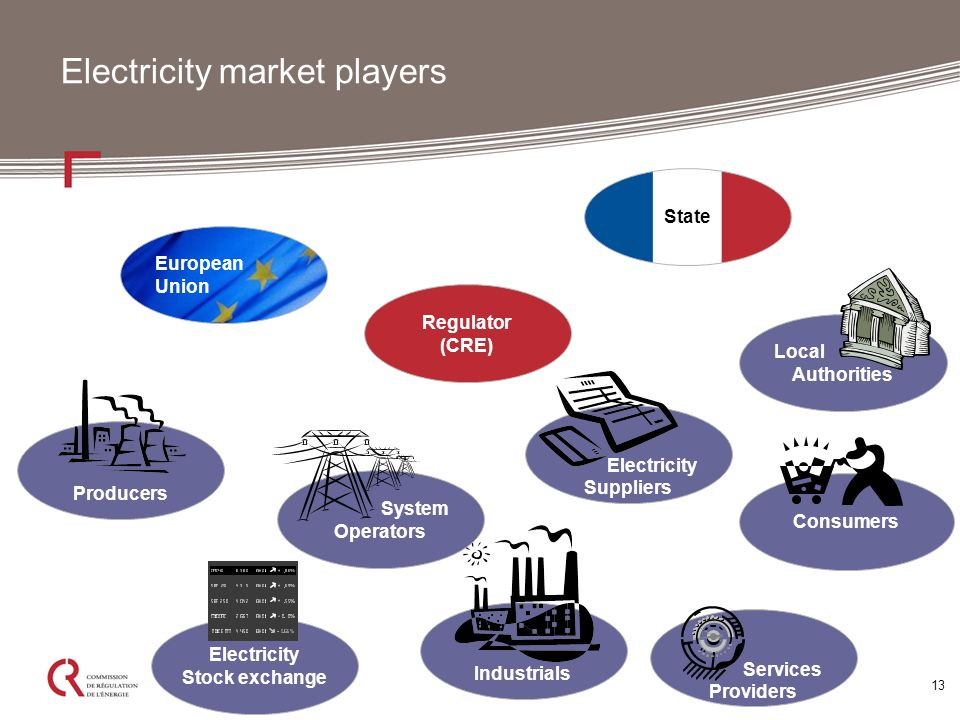 13 Electricity market players Regulator (CRE) European Union State System Operators Producers Electricity Suppliers Industrials Local Authorities Electricity Stock exchange Consumers Services Providers