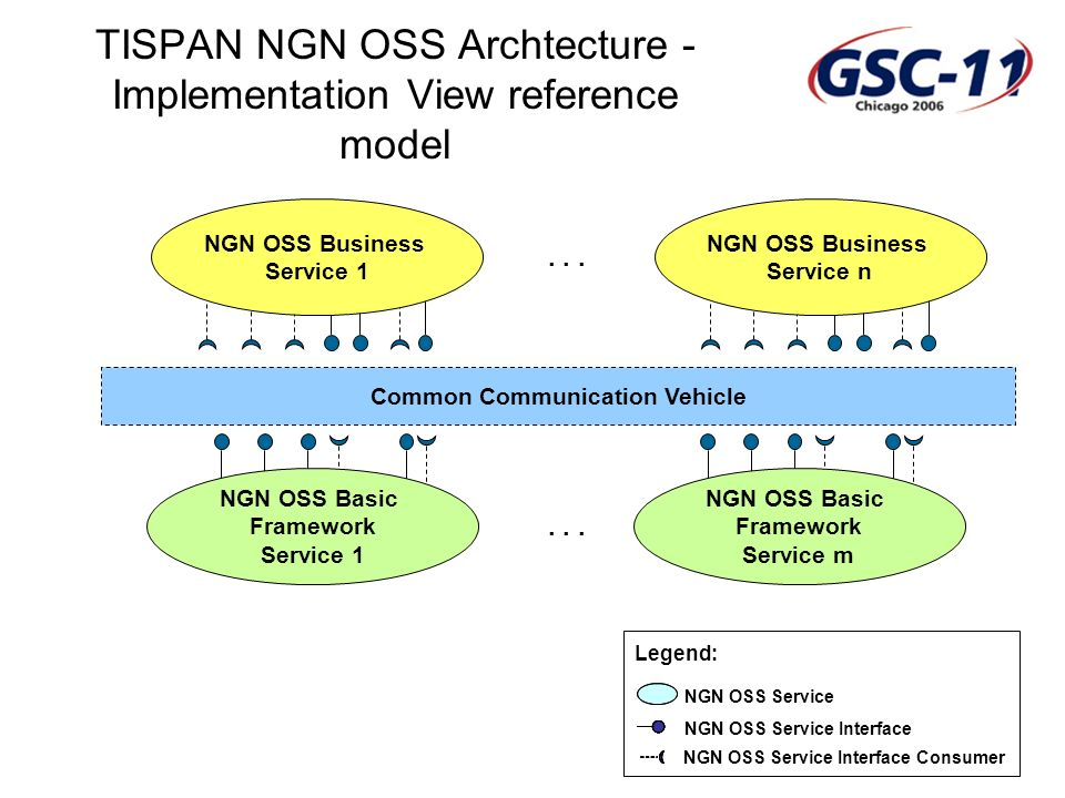 GSC: Standardization Advancing Global Communications TISPAN NGN OSS Archtecture - Implementation View reference model Common Communication Vehicle NGN OSS Basic Framework Service m NGN OSS Business Service 1 NGN OSS Business Service n...