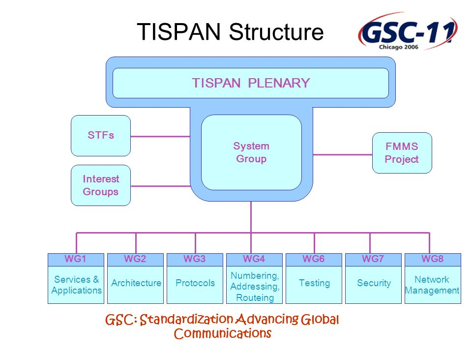 GSC: Standardization Advancing Global Communications TISPAN Structure Services & Applications WG1 Architecture WG2 Protocols WG3 Numbering, Addressing, Routeing WG4 Testing WG6 Security WG7 Network Management WG8 STFs Interest Groups FMMS Project TISPAN PLENARY System Group