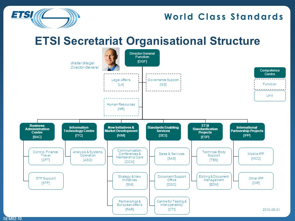SEM02-10 ETSI Secretariat Organisational Structure 3 Walter Weigel Director-General Director General Function [DGF] Business Administration Centre [BAC] Control, Finance, Travel [CFT] STF Support [STF] Information Technology Centre [ITC] Analysis & Systems Operation [ASO] New Initiatives & Market Development [NIM] Communication, Conferences & Membership Care [CCM] Strategy & New Initiatives [SNI] Partnerships & European Affairs [PAR] Standards Enabling Services [SES] Sales & Services [SAS] Document Support Office [DSO} Centre for Testing & Interoperability [CTI] ETSI Standardization Projects [ESP] Technical Body Support [TBS] Editing & Document Management [EDM] International Partnership Projects [IPP] Mobile IPP [MCC] Other IPP [OIP] Legal Affairs [LA] Governance Support [GS] Human Resources [HR] Function Unit Competence Centre 2010-05-01