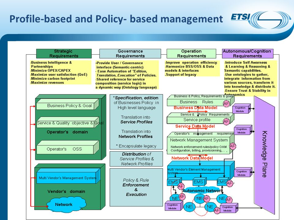 Profile-based and Policy- based management