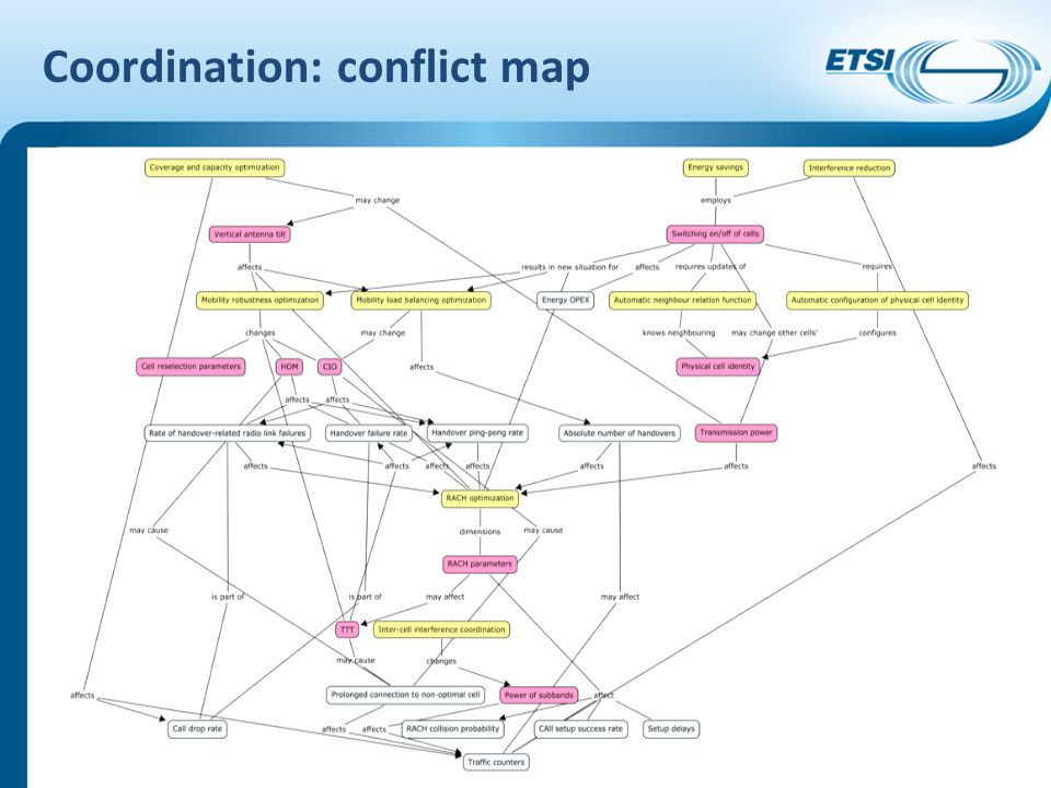 Coordination: conflict map