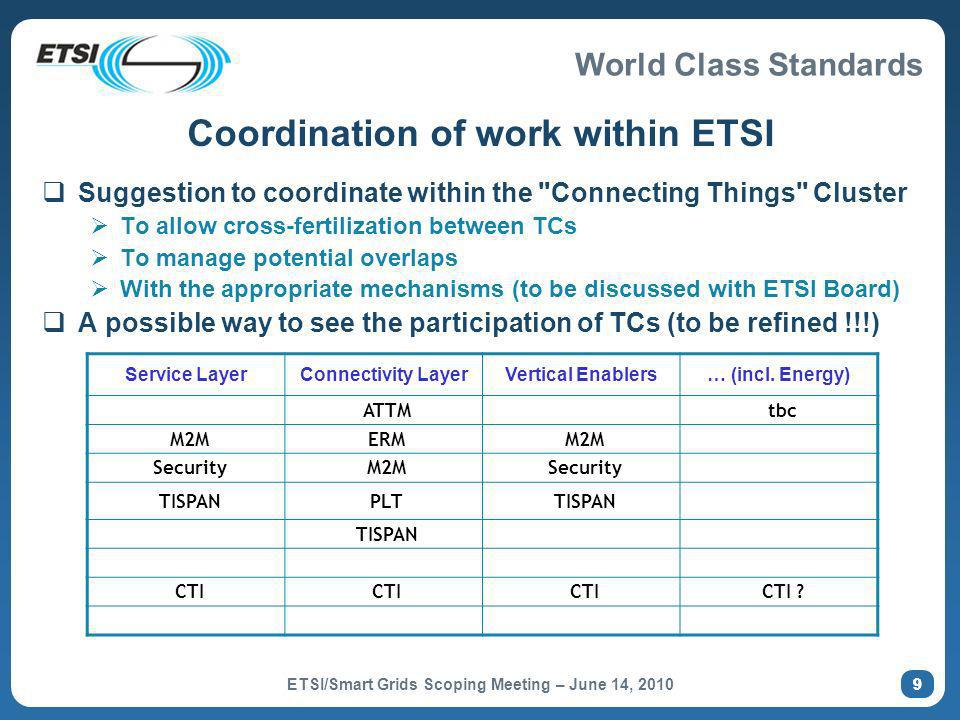 World Class Standards Coordination of work within ETSI Suggestion to coordinate within the Connecting Things Cluster To allow cross-fertilization between TCs To manage potential overlaps With the appropriate mechanisms (to be discussed with ETSI Board) A possible way to see the participation of TCs (to be refined !!!) ETSI/Smart Grids Scoping Meeting – June 14, 2010 99 Service LayerConnectivity LayerVertical Enablers… (incl.