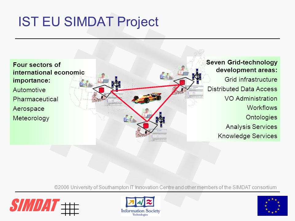 ©2006 University of Southampton IT Innovation Centre and other members of the SIMDAT consortium IST EU SIMDAT Project Four sectors of international economic importance: Automotive Pharmaceutical Aerospace Meteorology Seven Grid-technology development areas: Grid infrastructure Distributed Data Access VO Administration Workflows Ontologies Analysis Services Knowledge Services