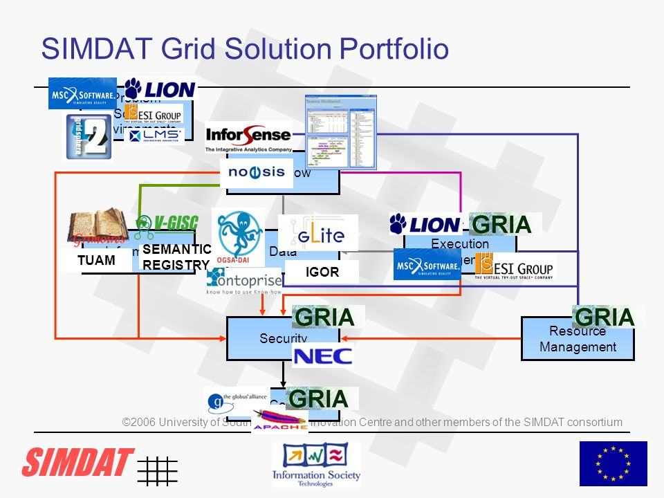 ©2006 University of Southampton IT Innovation Centre and other members of the SIMDAT consortium SIMDAT Grid Solution Portfolio Core Security Resource Management Data Workflow Information Problem Solving Environments Execution Management IGOR TUAM SEMANTIC REGISTRY