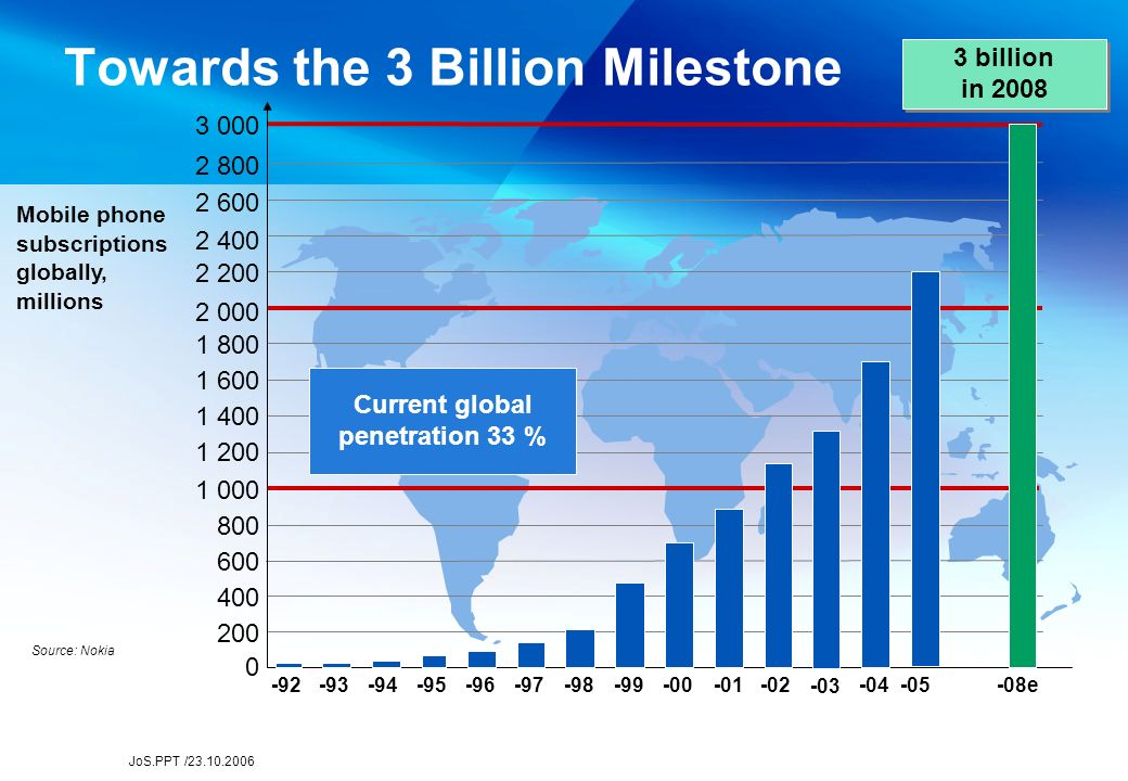 JoS.PPT /23.10.2006 Towards the 3 Billion Milestone Mobile phone subscriptions globally, millions Source: Nokia 3 billion in 2008 3 billion in 2008 0 -92-93-94-95-96-97-98-99-00-02 -03 -04-05 -08e 200 400 600 800 1 000 1 200 1 400 1 600 1 800 2 000 2 200 2 400 2 600 2 800 3 000 Current global penetration 33 %