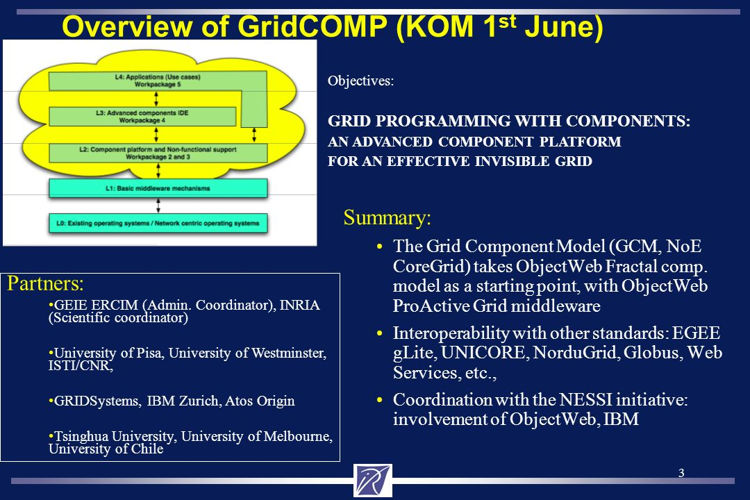 3 Overview of GridCOMP (KOM 1 st June) Summary: The Grid Component Model (GCM, NoE CoreGrid) takes ObjectWeb Fractal comp.