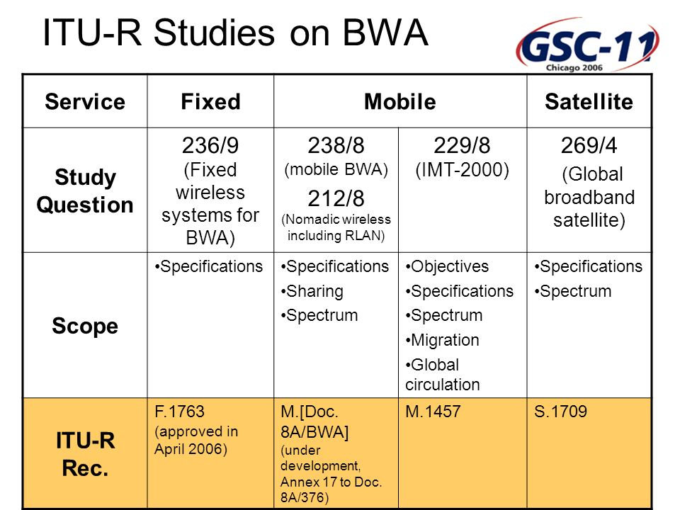 GSC: Standardization Advancing Global Communications ITU-R Studies on BWA ServiceFixedMobileSatellite Study Question 236/9 (Fixed wireless systems for BWA) 238/8 (mobile BWA) 212/8 (Nomadic wireless including RLAN) 229/8 (IMT-2000) 269/4 (Global broadband satellite) Scope Specifications Sharing Spectrum Objectives Specifications Spectrum Migration Global circulation Specifications Spectrum ITU-R Rec.