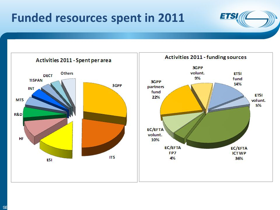 SEM08-14 Funded resources spent in 2011 13