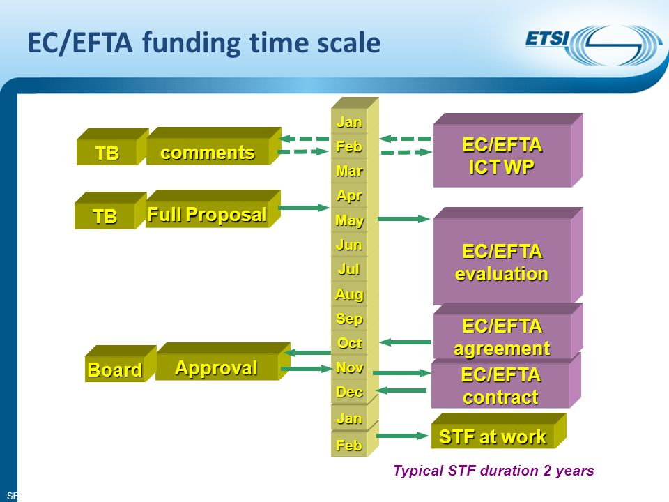 SEM08-14 7 Approval Feb Jan Dec Nov Oct Sep Aug Jul Jun May Apr Mar Feb Jan EC/EFTAcontract STF at work Typical STF duration 2 years TB Full Proposal EC/EFTA evaluation EC/EFTA agreement EC/EFTA ICT WP TB comments Board EC/EFTA funding time scale