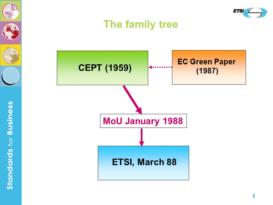 2 The family tree CEPT (1959) EC Green Paper (1987) MoU January 1988 ETSI, March 88