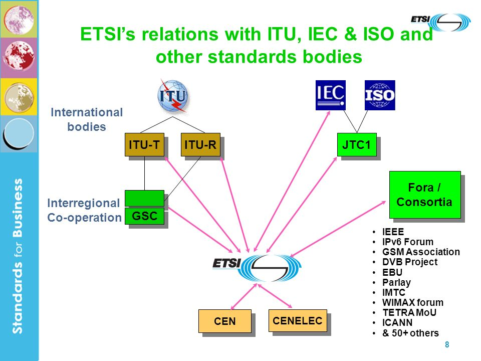 8 Fora / Consortia Fora / Consortia ETSIs relations with ITU, IEC & ISO and other standards bodies ITU-T ITU-R JTC1 GSC IEEE IPv6 Forum GSM Association DVB Project EBU Parlay IMTC WIMAX forum TETRA MoU ICANN & 50+ others International bodies Interregional Co-operation CENELEC CEN