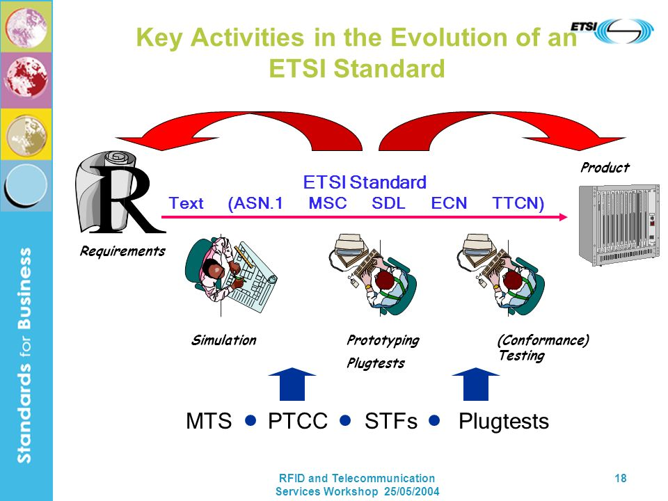 RFID and Telecommunication Services Workshop 25/05/2004 18 Key Activities in the Evolution of an ETSI Standard SimulationPrototyping Plugtests (Conformance) Testing MTS PTCC STFs Plugtests Text (ASN.1 MSC SDL ECN TTCN) Requirements Product ETSI Standard