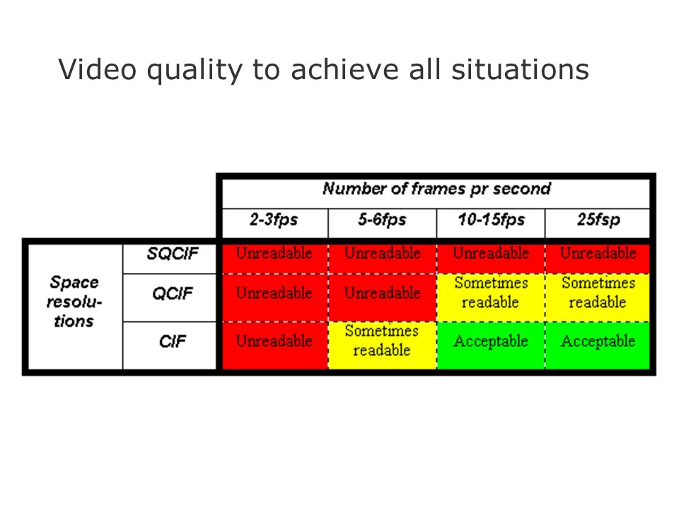 Video quality to achieve all situations