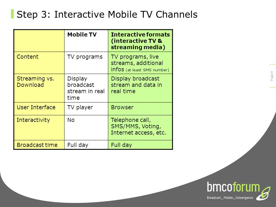 © bmco 2003 Page 7 Step 2: Special made for mobile channels Create a new channel with specific mobile TV content 1.Live programming guide, referring to other mobile TV channels 2.Special sport channels using user generated content 3.Special full programme channel La3 Live (A live programming guide: an innovative way in the future to influence customers behaviour) La3 Sport (special mobile TV content)