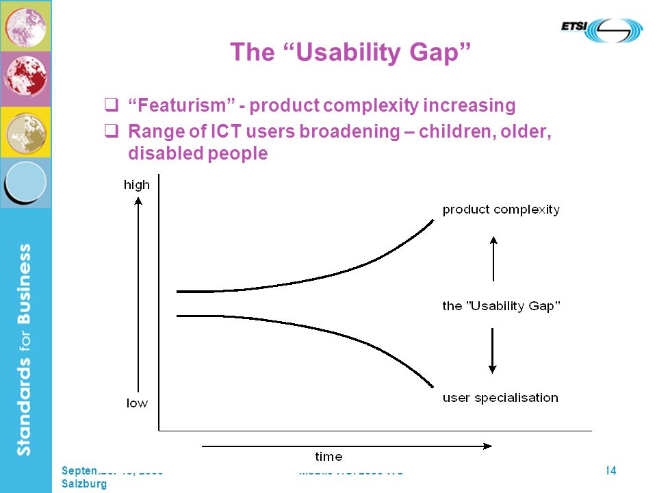September 19, 2005 Salzburg Mobile HCI 2005 WS14 The Usability Gap Featurism - product complexity increasing Range of ICT users broadening – children, older, disabled people